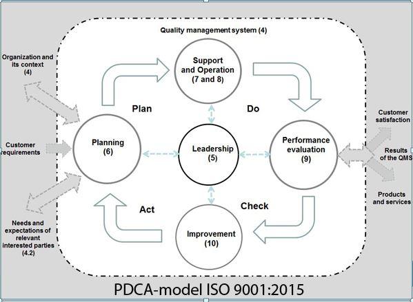 PDCA model ISO 9001 2015
